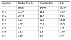 Table 1. Field saturated hydraulic conductivity values from double-ring infiltrometer and DHI.