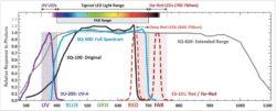 Artificial & Natural Light: Comparing Selected Apogee Sensor Sensitivity Ranges